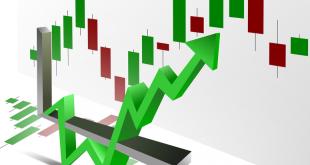 Chartmuster an der Börse