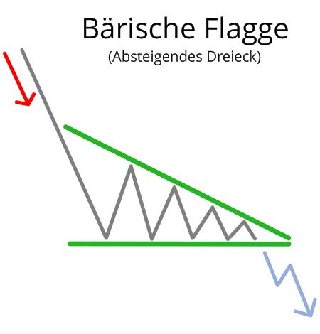 Bärische Flagge (Absteigendes Dreieck)