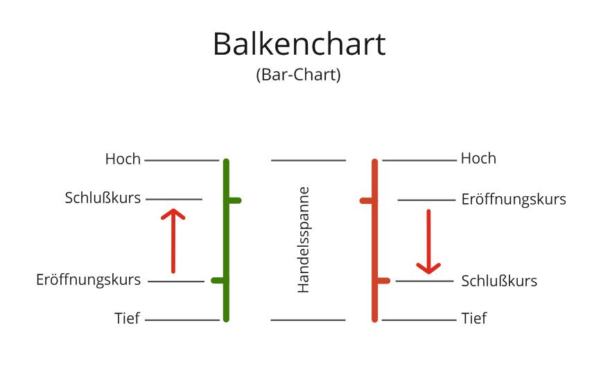Balkenchart Erklärung