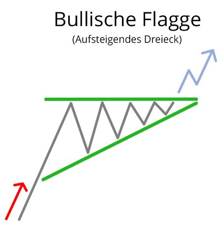 Bullische Flagge (Aufsteigendes Dreieck)