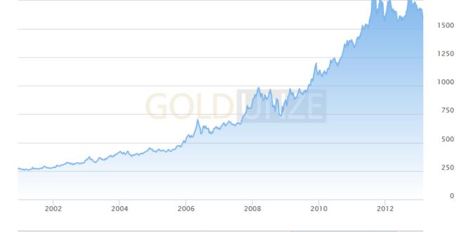 Goldpreis Subprimekrise