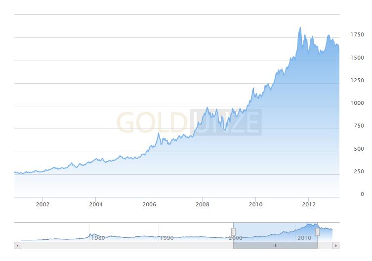 Goldpreis Subprimekrise (2002-2012)