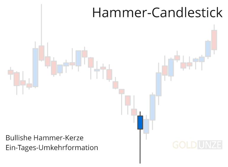 Hammer-Candlestick