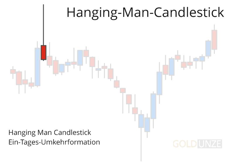 Hanging-Man-Candlestick