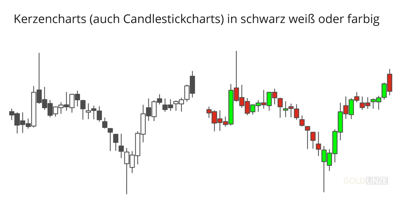Candlestick-Charts in schwarz weiß oder farbig