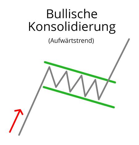 Bullische Konsolidierung im Aufwärtstrend