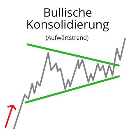 Bullische Konsolidierung im Aufwärtstrend (Flagg)
