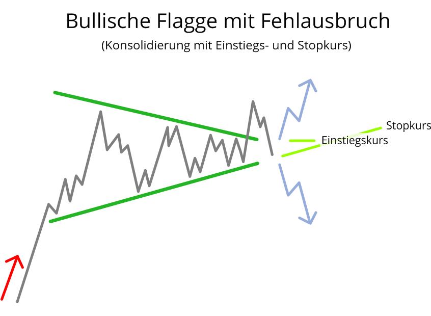 Bullische Flagge mit Fehlausbruch