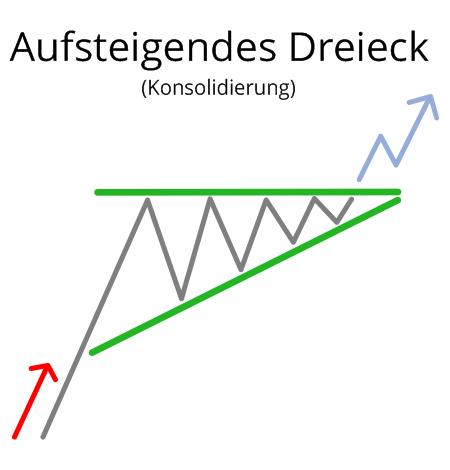 Aufsteigendes Dreieck in der Konsolidierung