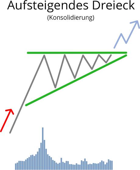 Aufsteigendes Dreieck in der Konsolidierung mit Umsatz