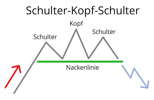 Schulter-Kopf-Schulter-Formation