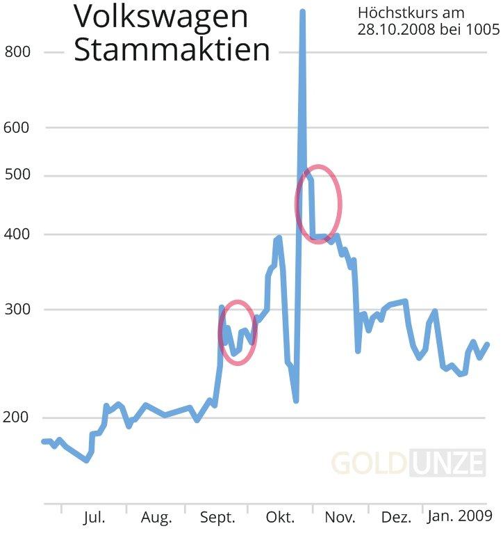 Kursexplosion der VW-Aktie