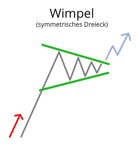 Wimpel (Symmetrisches Dreieck)