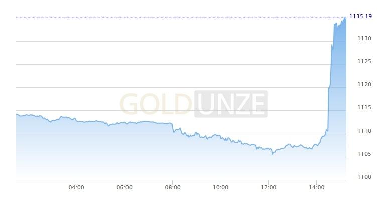Goldpreis-Sprung