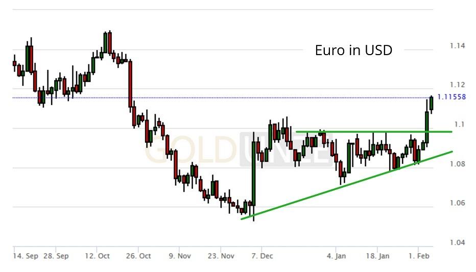 Euro in USD