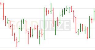 Balkencharts oder Bar-Charts