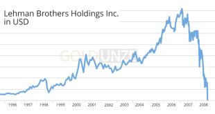 Lehman Brothers Aktie